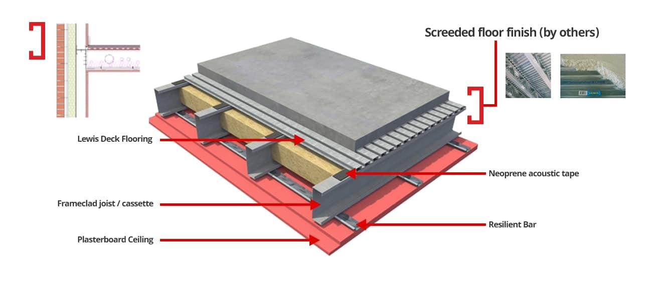 Lewis Deck Floor Option